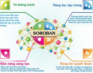 Tác dụng của toán tư duy Soroban
